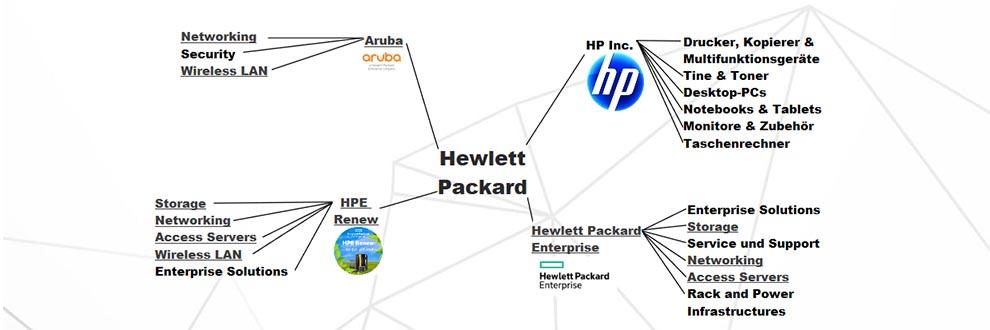 SCALCOM erklärt: HP bzw. HPE